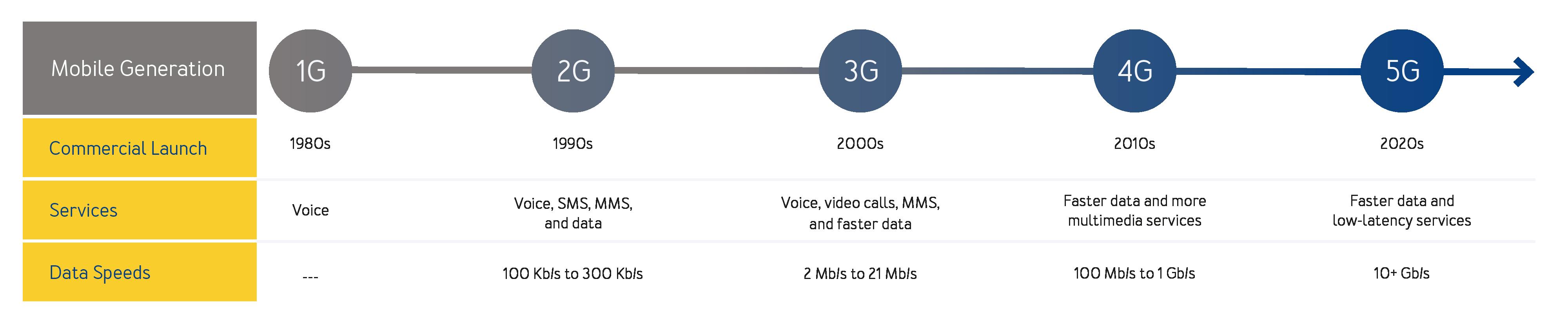 Mobile Generation Chart