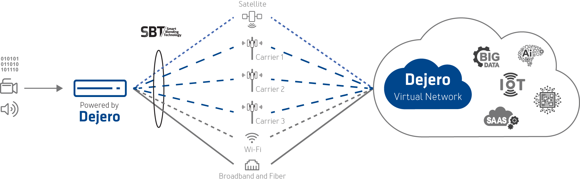 SBT-workflow