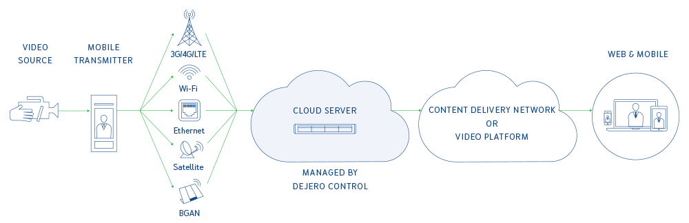 Dejero Cloud Server Workflow